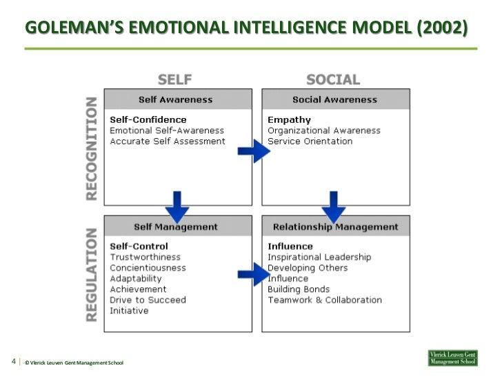 Emotional Intelligence in Leadership