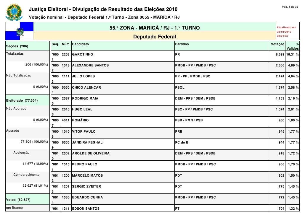 Pág. 1 de 36                Justiça Eleitoral - Divulgação de Resultado das Eleições 2010                Votação nominal -...