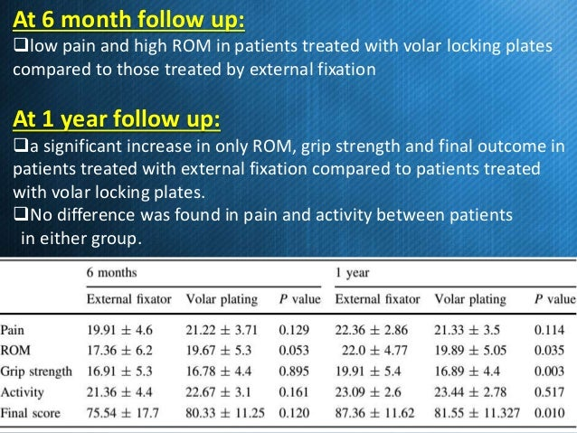 results of volar locking plate osteosynthesis for distal radial fractures Results the baseline  with volar locking plate fixation for patients  treatment of distal radial fractures with a volar locking plate versus.
