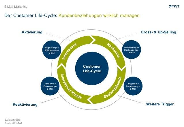 Der Customer Life-Cycle: Kundenbeziehungen wirklich managen
