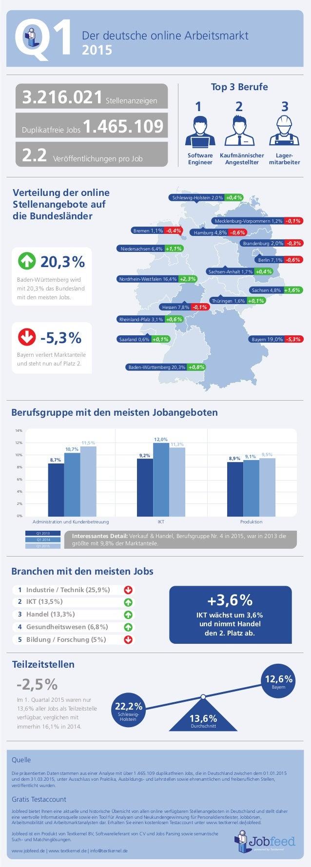 Kaufmännischer Angestellter Lager- mitarbeiter Der deutsche online Arbeitsmarkt 2015 Verteilung der online Stellenangebote...