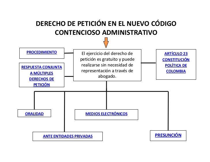 DERECHODEPETICIÓNENELNUEVOCÓDIGO           CONTENCIOSOADMINISTRATIVO  PROCEDIMIENTO            Elejerciciodelde...