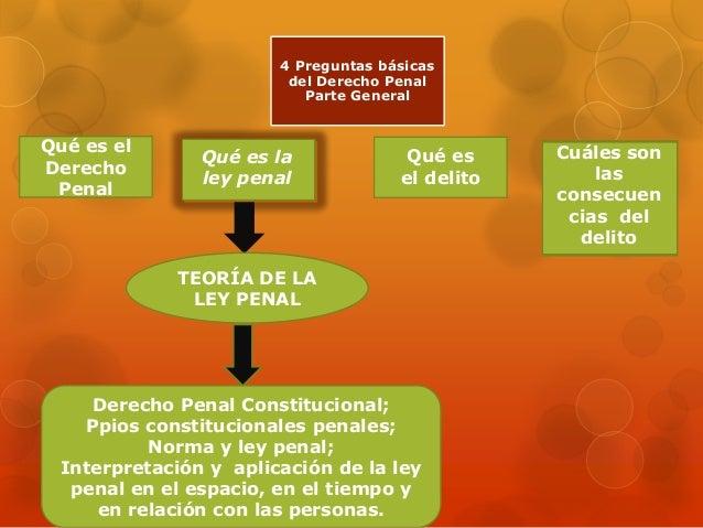 4 Preguntas básicas del Derecho Penal Parte General Qué es el Derecho Penal Qué es la ley penal Qué es el delito Cuáles so...