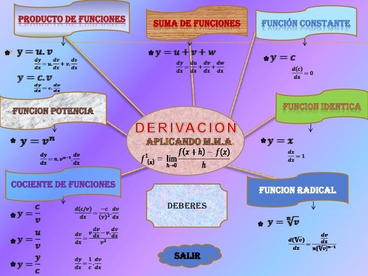 PRODUCTO DE FUNCIONES   SUMA DE FUNCIONES   FUNCIÓN CONSTANTECOCIENTE DE FUNCIONES                                        ...
