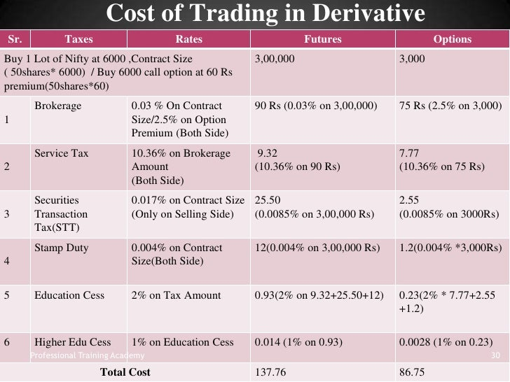Tax on option trading in india