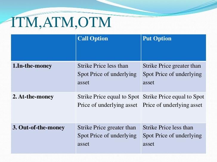 Binary options strike price