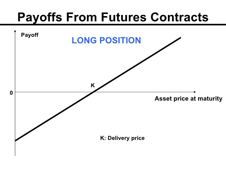 What are the difference between shares of stocks and futures contract?