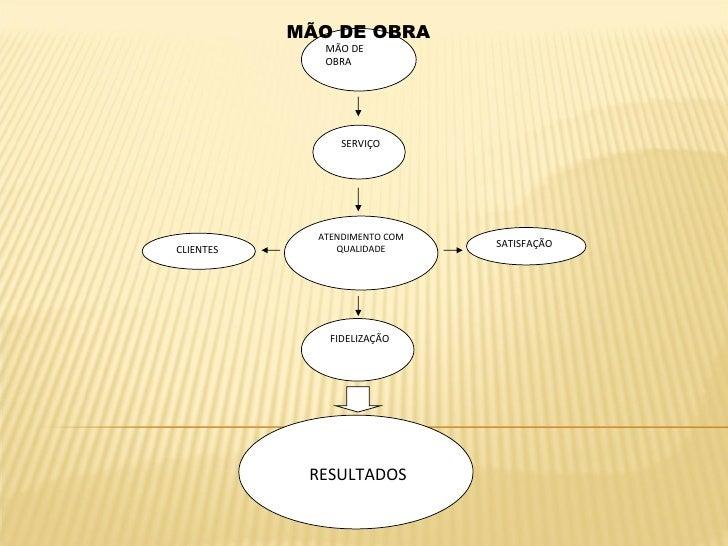 MÃO DE OBRA SERVIÇO ATENDIMENTO COM QUALIDADE FIDELIZAÇÃO RESULTADOS CLIENTES SATISFAÇÃO MÃO DE OBRA