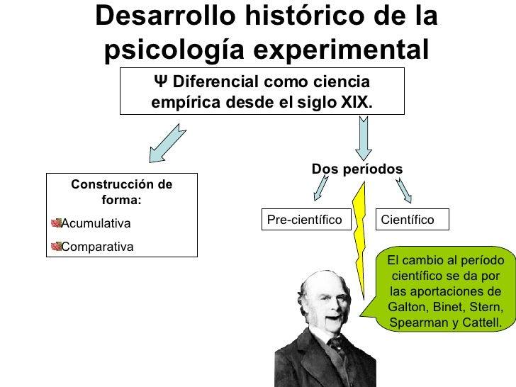 Desarrollo histórico de la psicología experimental Ψ  Diferencial como ciencia empírica desde el siglo XIX. <ul><li>Constr...