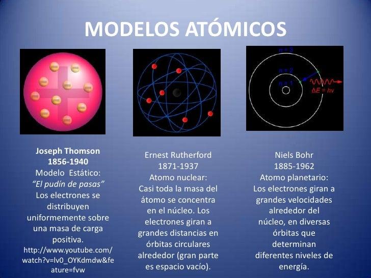 Descripción del átomo según la mecánica cuántica