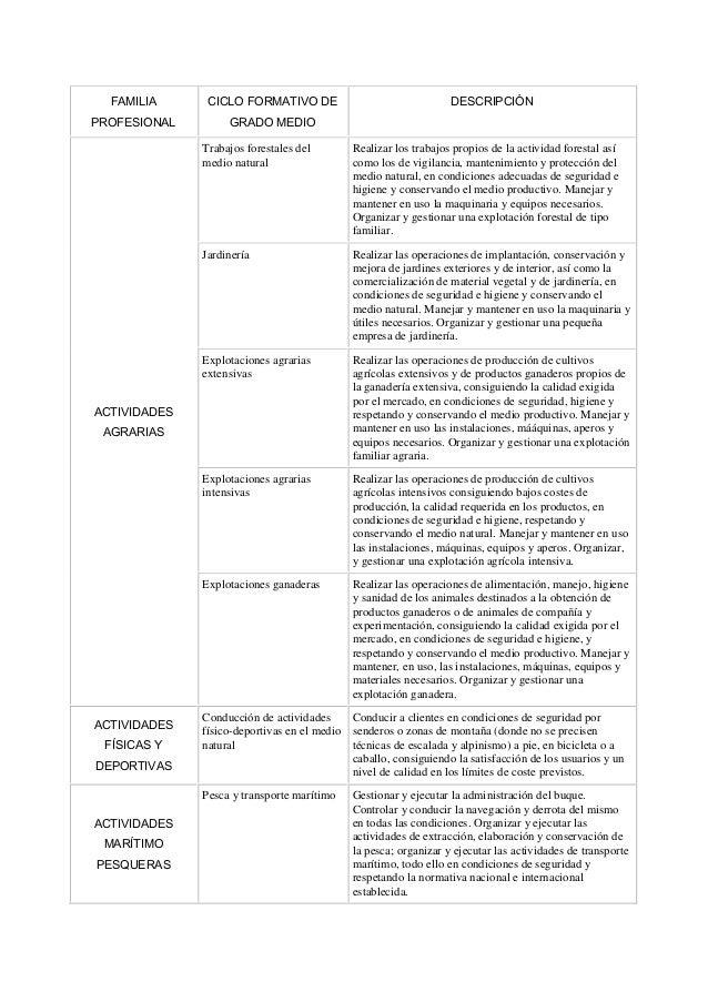 FAMILIA PROFESIONAL CICLO FORMATIVO DE GRADO MEDIO DESCRIPCIÓN ACTIVIDADES AGRARIAS Trabajos forestales del medio natural ...