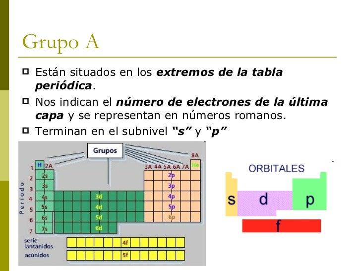 Quimica grupos periodos y familia de la tabla periodica apuntes de qu micas elementos del periodo 2 urtaz Images