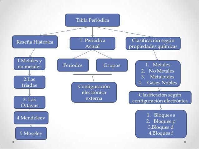 Tabla PeriódicaReseña Histórica         T. Periódica         Clasificación según                            Actual        ...