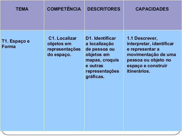 TEMA COMPETÊNCIA DESCRITORES CAPACIDADES T1. Espaço e Forma C1. Localizar objetos em representações do espaço. D1. Identif...