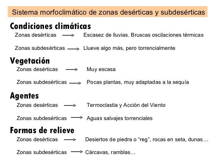 Sistema morfoclimático de zonas desérticas y subdesérticas