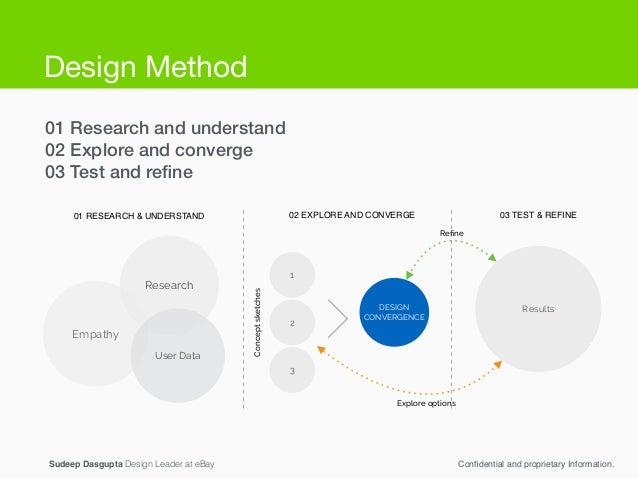 01 Research and understand 02 Explore and converge 03 Test and refine Sudeep Dasgupta Design Leader at eBay Confidential and...