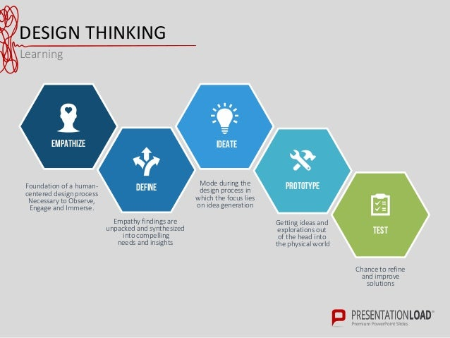 What is Design Thinking and Why Is It So Popular ...