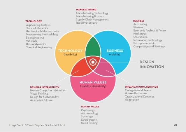 D School Design Thinking Bootcamp