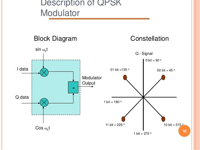 design and simulation of qpsk modulator Qpsk, a modulation mode with a high frequency band utilization ratio and a  strong anti-noise immunity,is widely used in the field of military and satellite.
