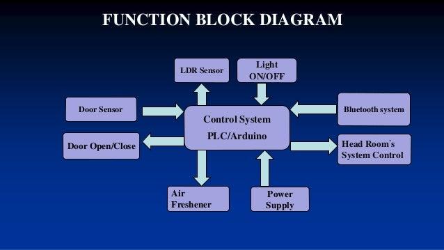 Design And Implementation Of Smart Office Management System