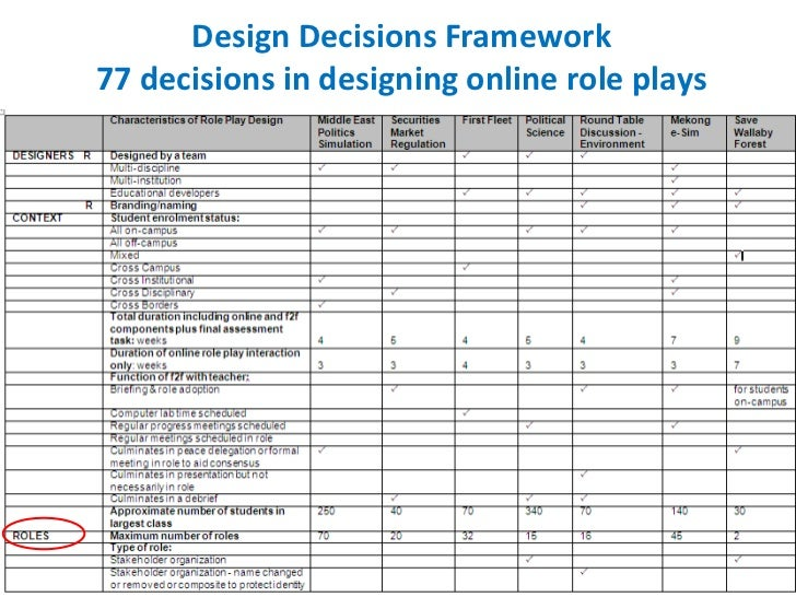 Design Decisions Framework77 decisions in designing online role plays