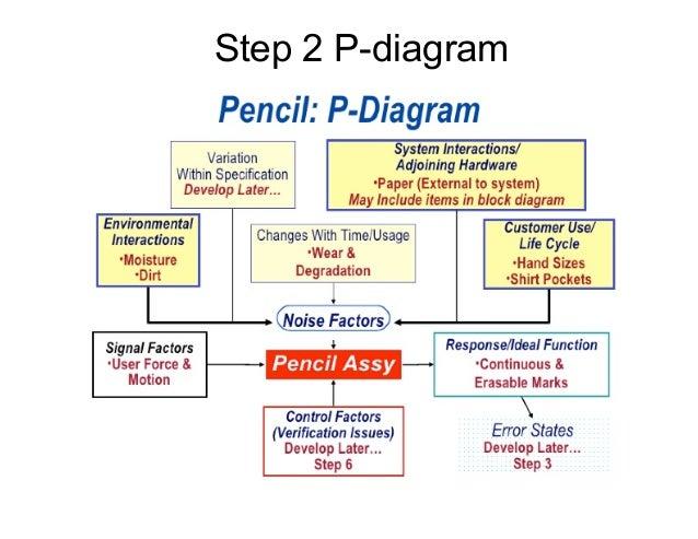 P Diagram