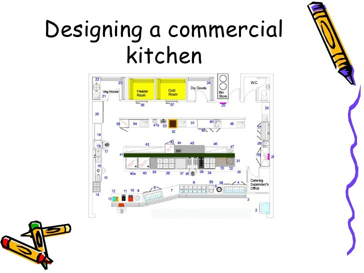 Designing a commercial kitchen Commercial kitchen layout plan