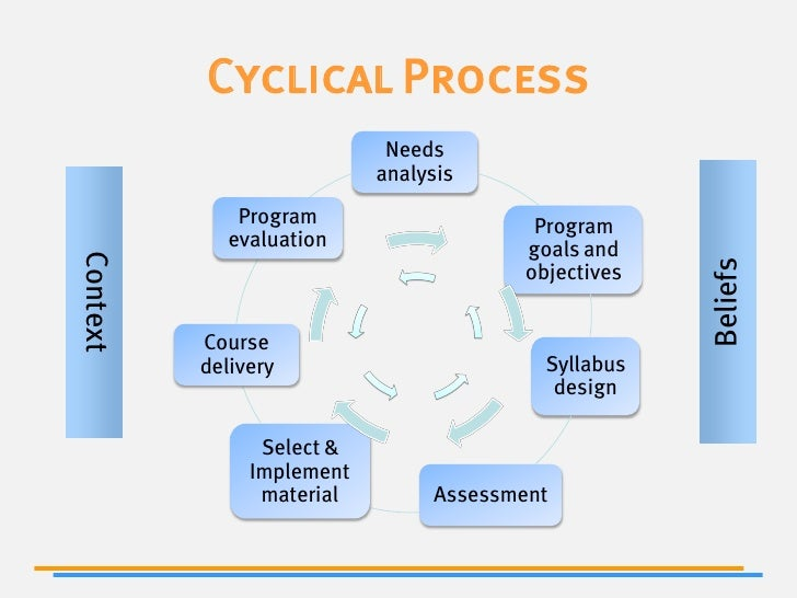 syllabus designing needs assessment Standards-based curriculum and assessment design although there is no question that teachers need the freedom to teach in different ways to best meet the needs of students some teachers begin the design process by defining learner outcomes for students and then designing a unit to meet.