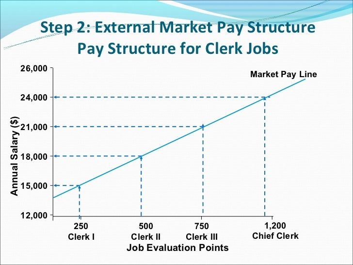 what is a market pay line Find out if your salary is in line with the market want a raise find out if your salary is in line with the market author daneen skube q.