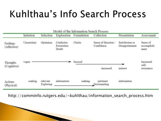 Research assignments