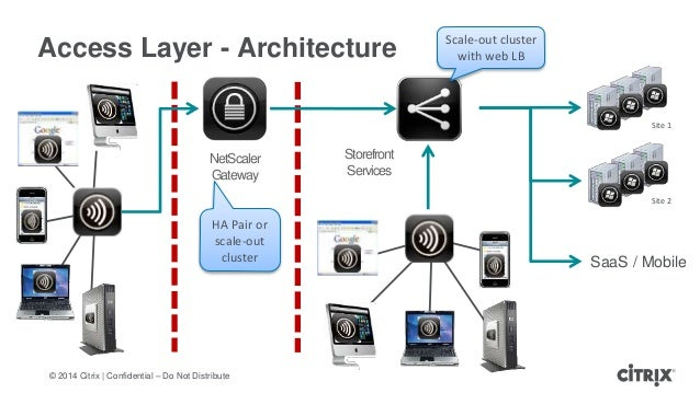 Architecture citrix xenapp for Xenapp 6 5 architecture