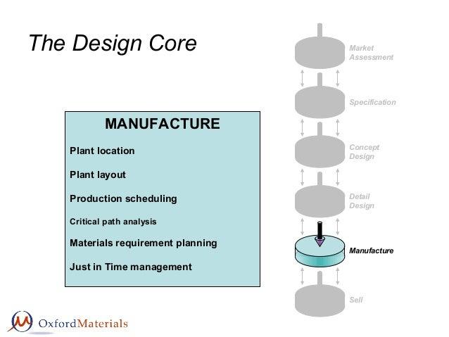 The Design Core Market Assessment Specification Concept Design Detail Design Manufacture Sell MANUFACTURE Plant location P...