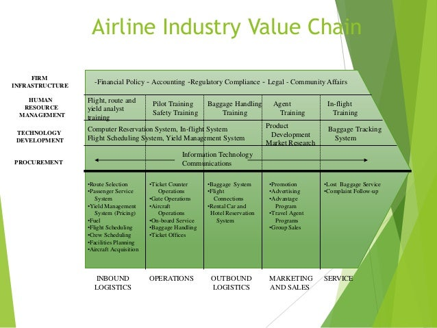 competitive analysis of low cost airline