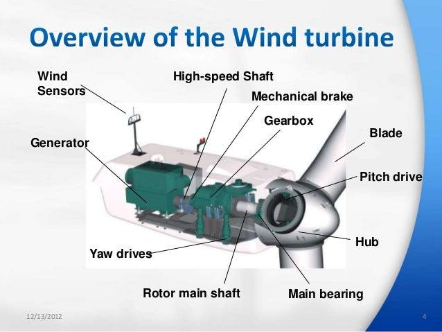 Design of wind turbine controllers in simulation x jagath_ireshika_be ...