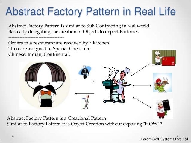 Abstract Factory Design Pattern Real World Example