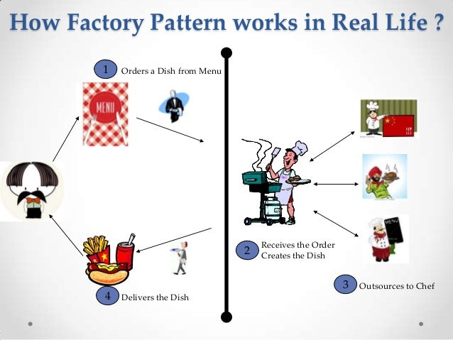 Real Time Example Of Factory Design Pattern In Java