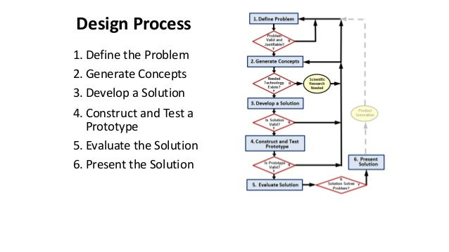 Design process: Stages of Engineering Design