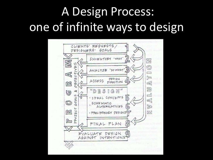 A Design Process: one of infinite ways to design<br />