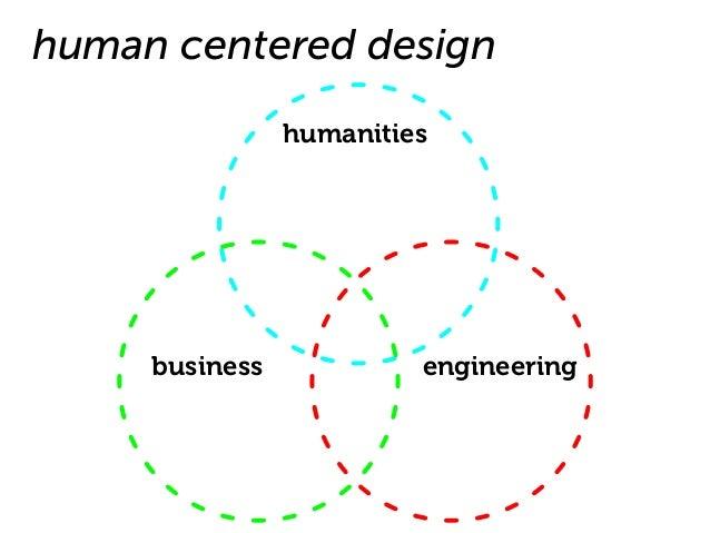 Presentation Design Design Process Presentation