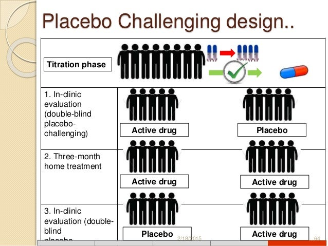 Designs Of Clinical Trials