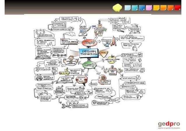 Objetivo:  j  1.  1 Conocer el concepto de Design Thinking  2.  2 Saber utilizarlo para definir el alcance de un     proye...