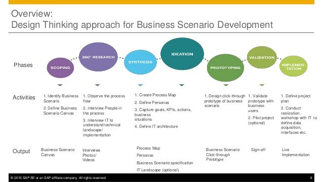 Apply Design Thinking to enable Digital Business ...