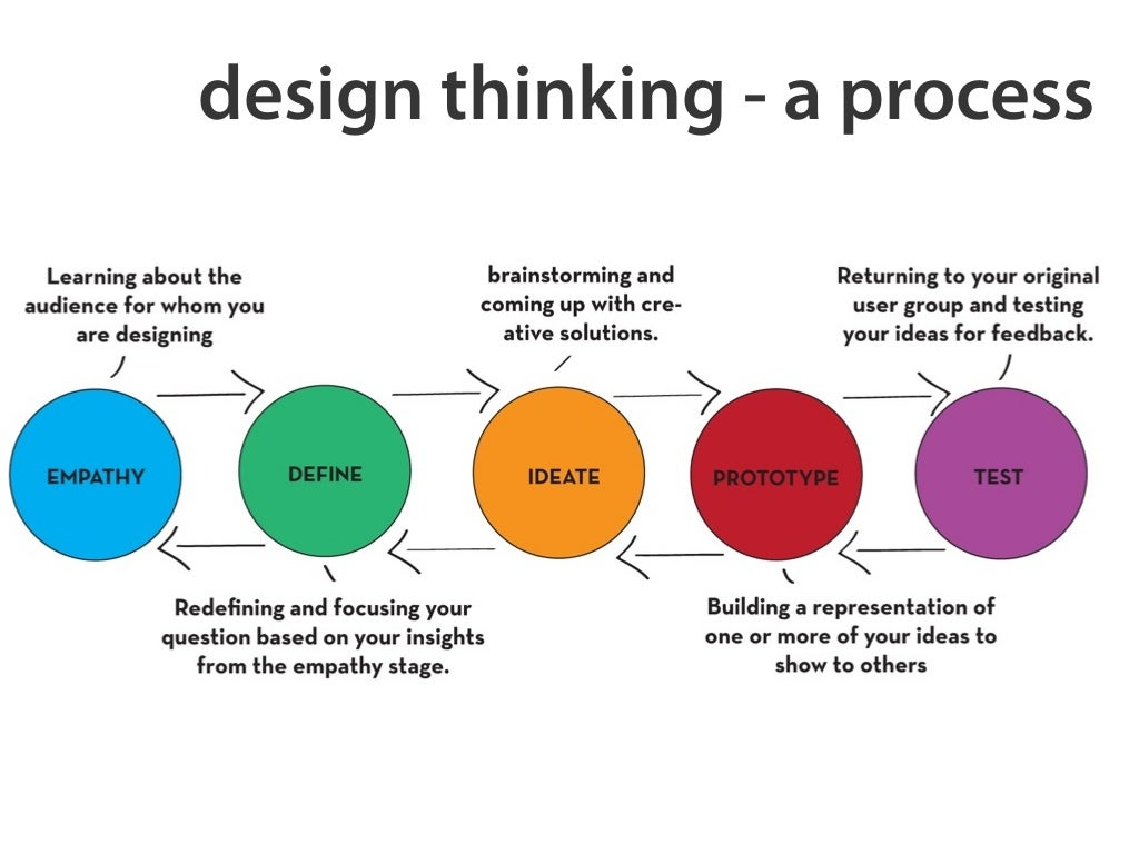 Design thinking a process Create a blueprint