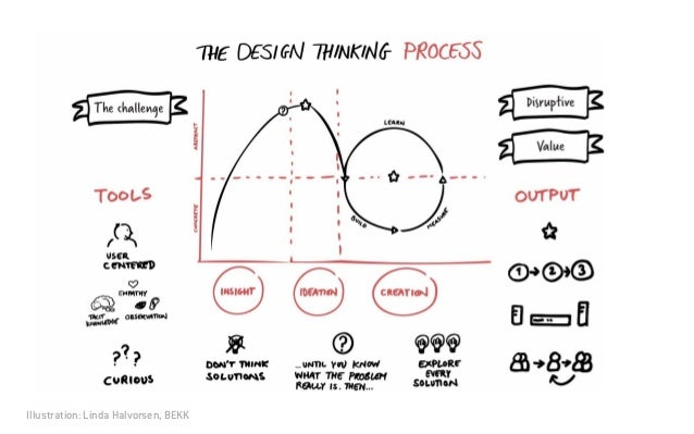 Design thinking and lean ux