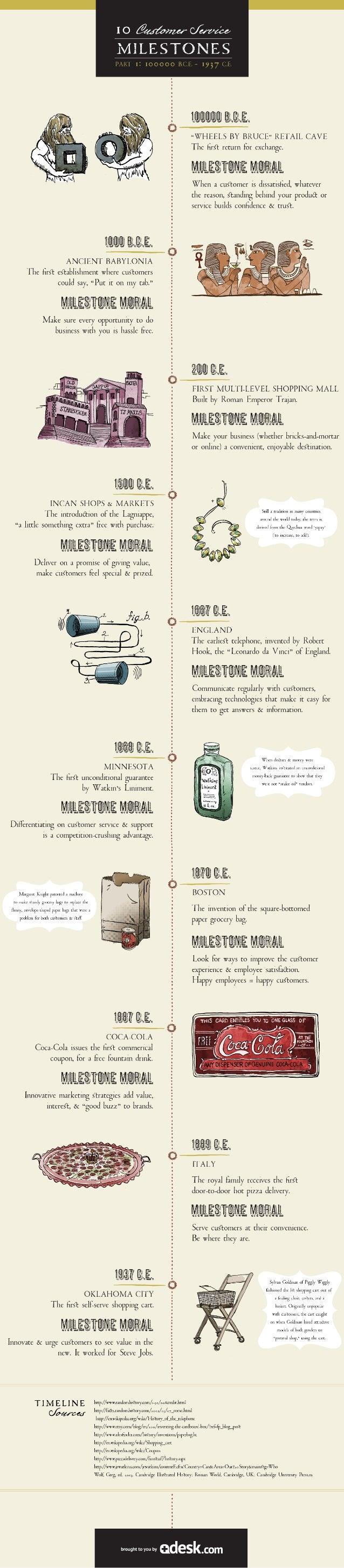 Customer Service Milestones: An Historical Timeline (100000 BCE-1937 CE)