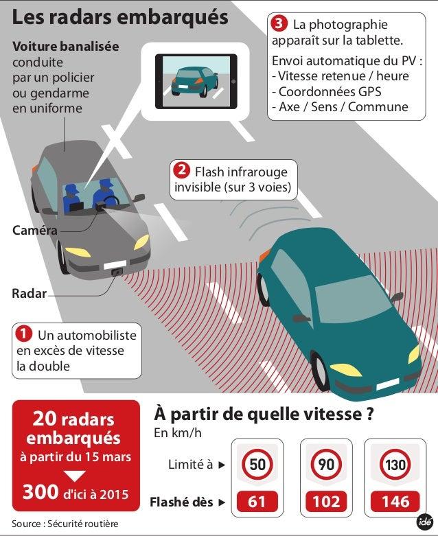 Source : Sécurité routièreLes radars embarquésÀ partir de quelle vitesse ?En km/h506190102130146Limité àFlashé dès20 radar...