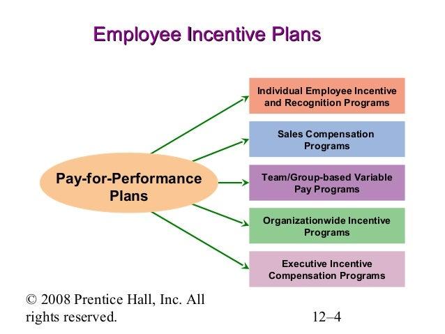 employee motivation ppt presentation