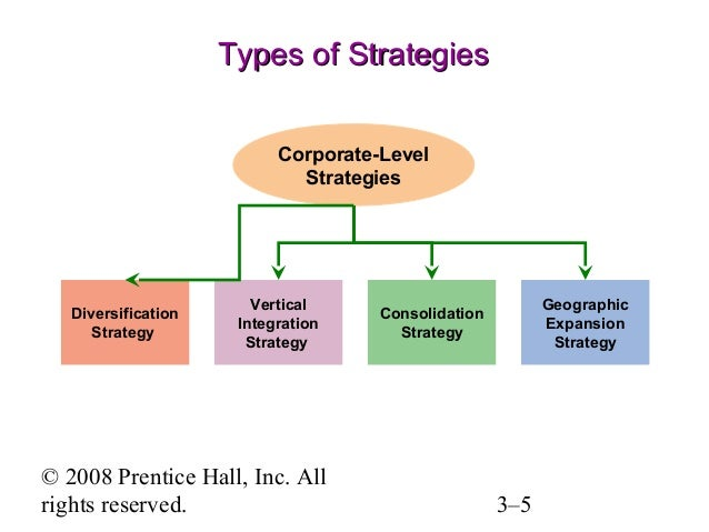 3 types of diversification strategy