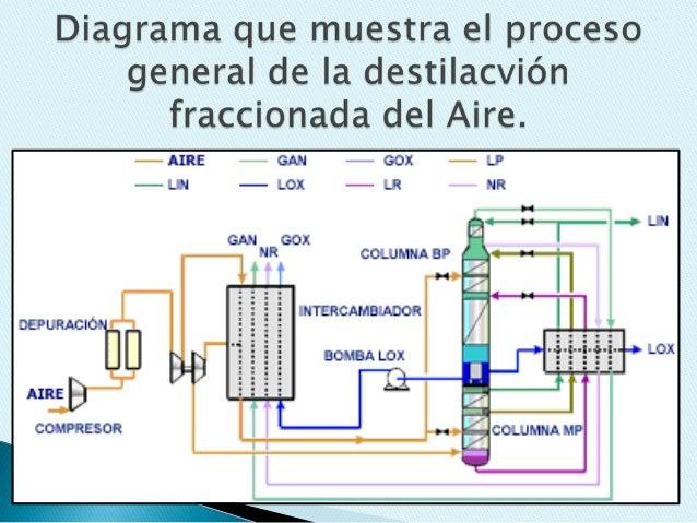 Destilaci n del aire l quido y aplicaci n del nitr geno for Procesos quimicos en la cocina