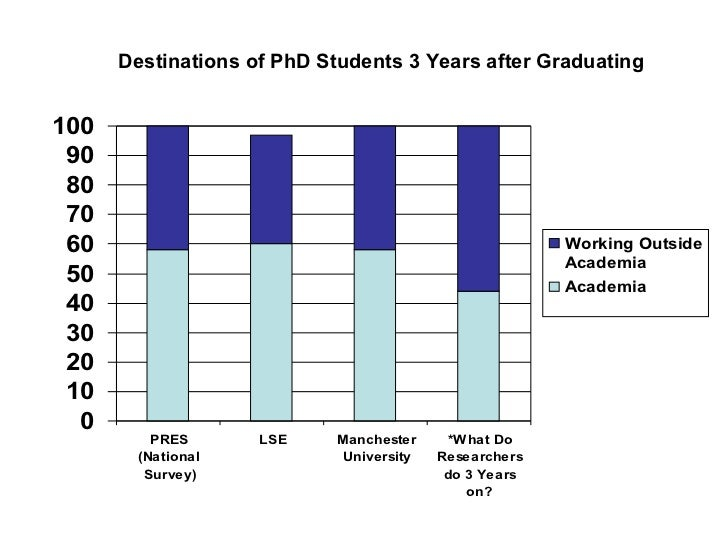 Destinations of phDs 3 years on